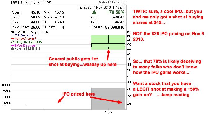 twtr chart twitter stock chart